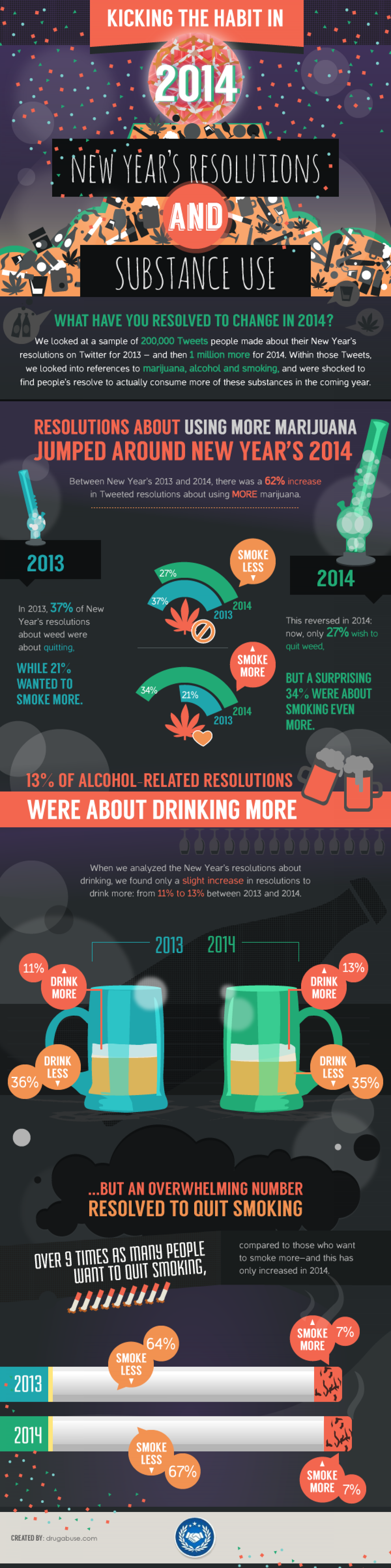 Kicking the Habit in 2014: Drug Resolutions on Twitter Infographic