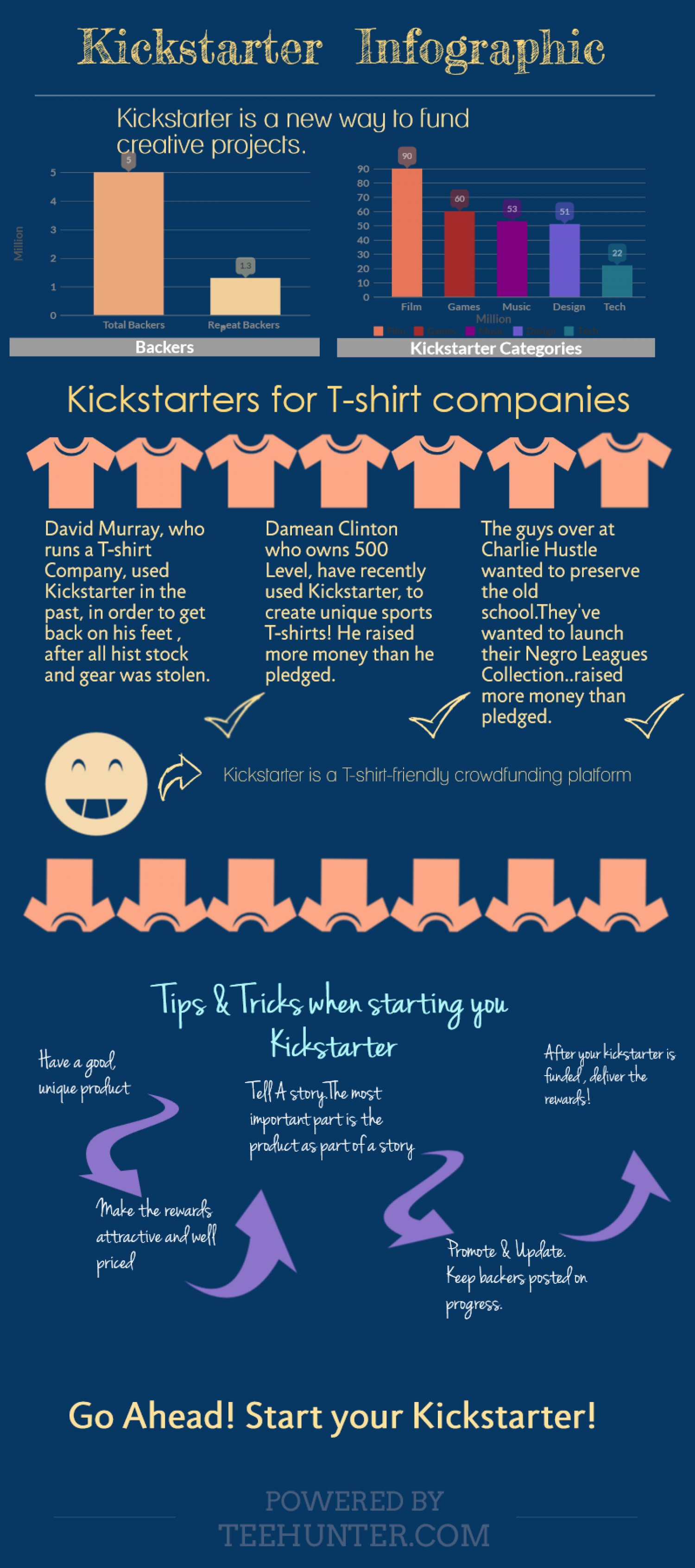 Kickstarter for T-shirt Brands Infographic