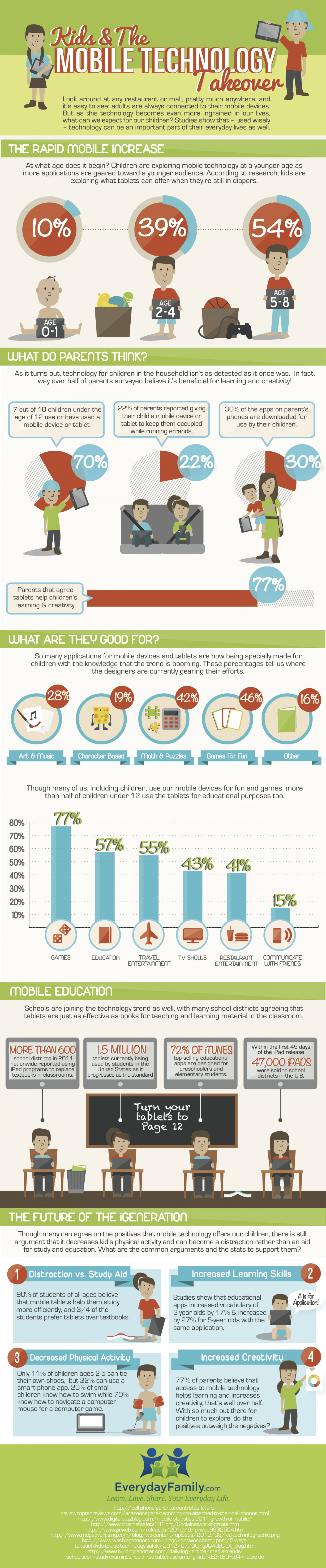 Kids & Mobile Technology Infographic