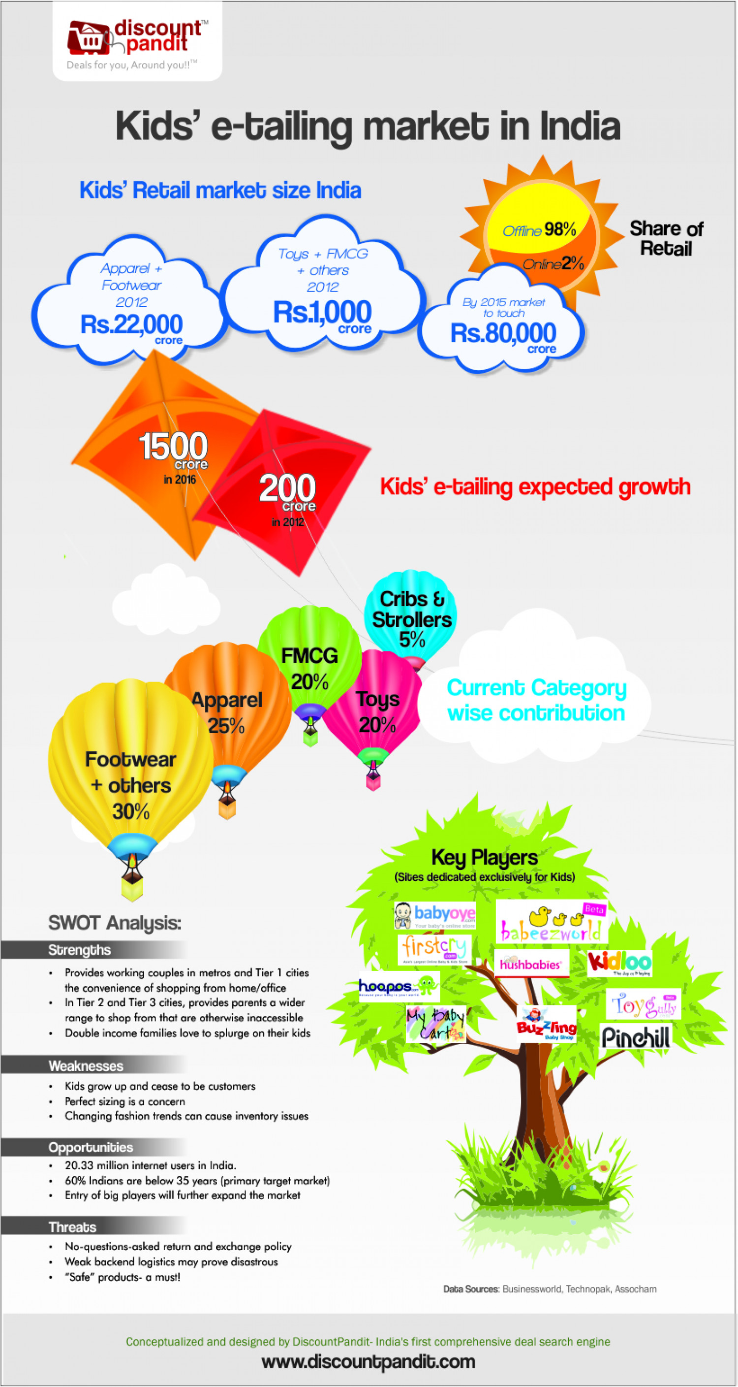 Kids' e-tailing market in India Infographic