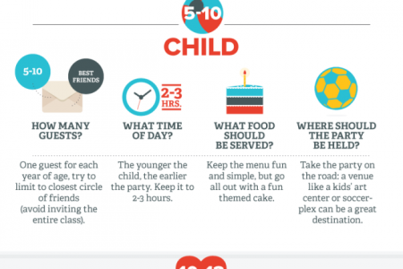 Kids Party Planning Infographic