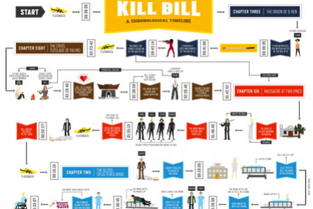 Kill Bill in Chronological Order Infographic
