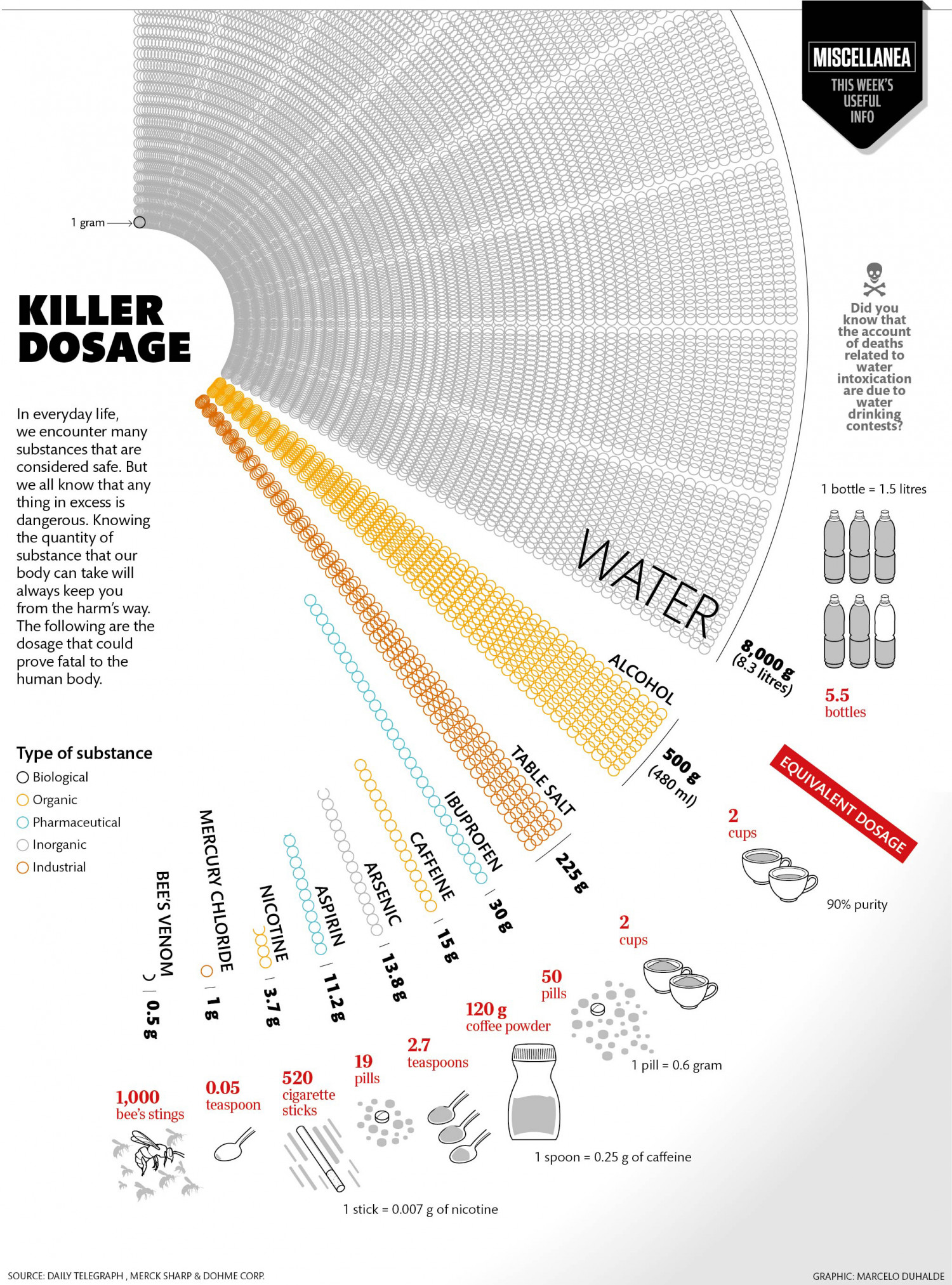 killer dosage Infographic
