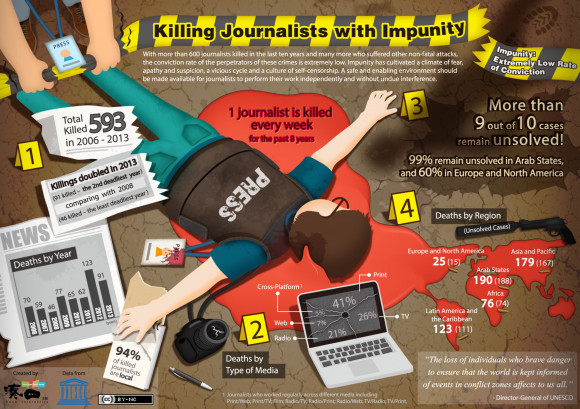 Killing Journalists with Impunity