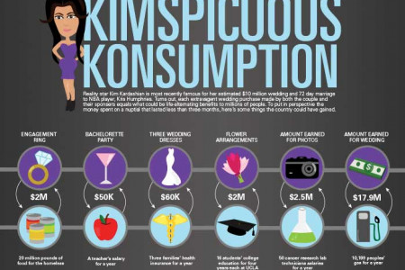 Kimspicuous Konsumption  Infographic