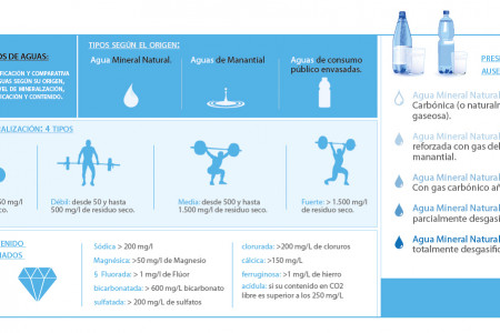 Kind of waters Infographic
