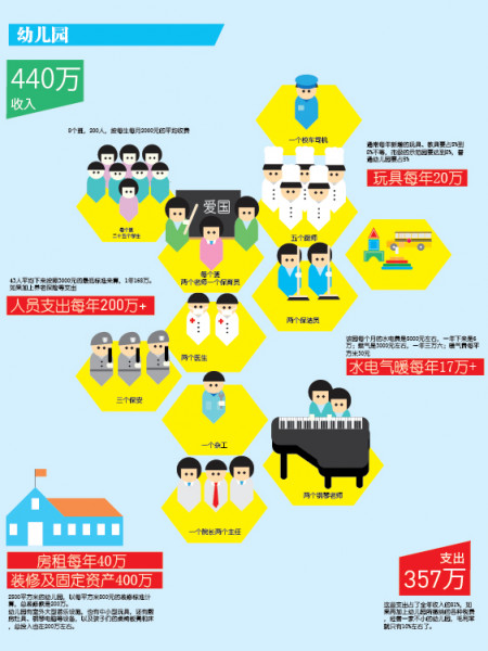 Kindergartens in China Infographic