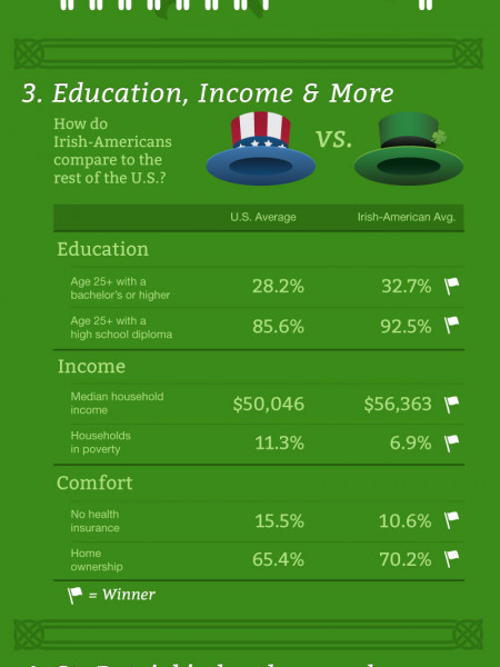 Kiss Me, I'm Irish - St. Patrick's Day 2012 Infographic