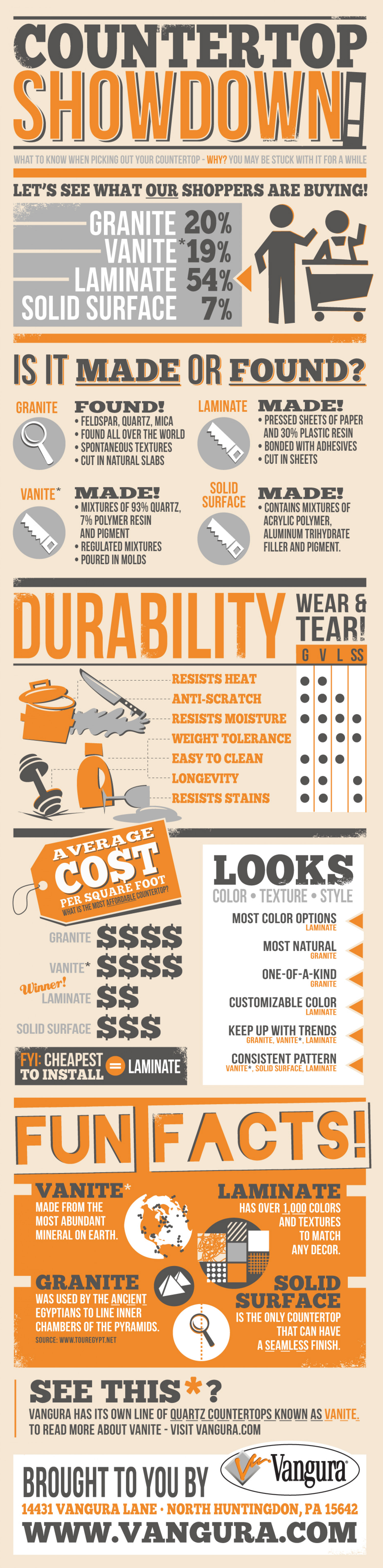 Kitchen Countertops Showdown Infographic