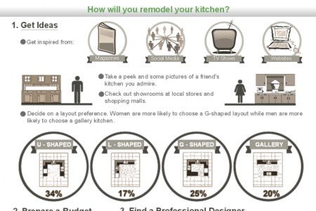 Kitchen Design - What you need to Know Infographic