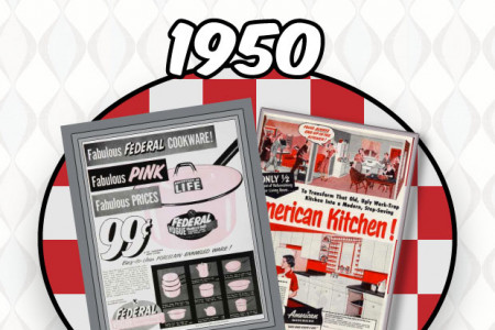 Kitchen Design Ads Through The Years Infographic