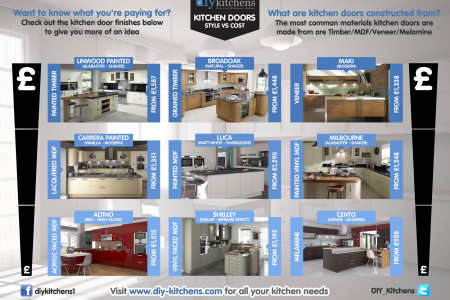 Kitchen Doors – Style Vs Cost Infographic