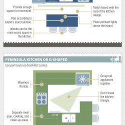 Kitchen Layout Guide Visual Ly