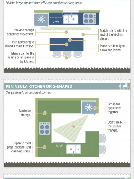 Kitchen Layout Guide Infographic
