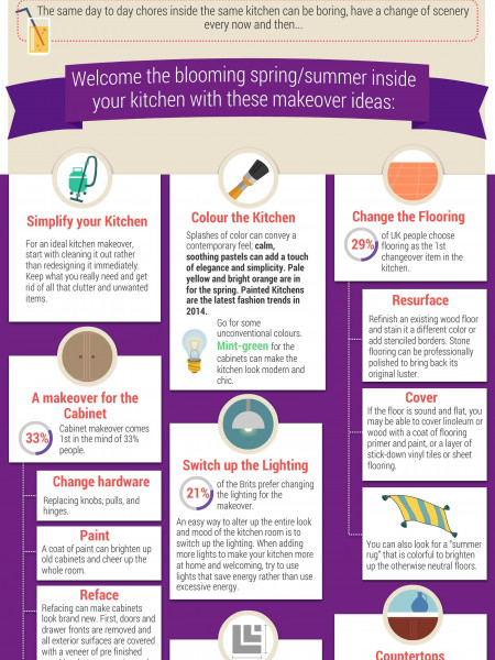 Kitchen Makeover Ideas for 2014 Infographic
