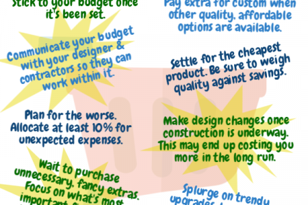 Kitchen Remodeling Budget Dos & Don'ts Infographic