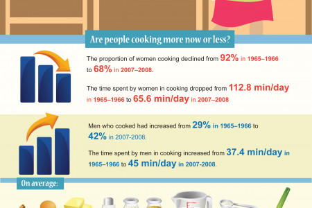 Kitchen Trends Infographic