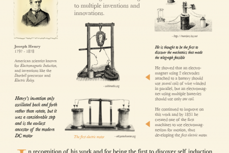 Kite and Key - Advances in Electrical Engineering Infographic