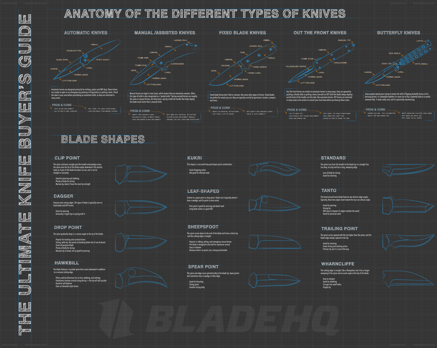 Knife Buyers Guide: Parts 1 and 2 Infographic