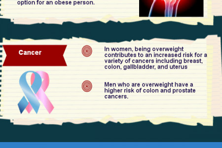 Know How Obesity Affect The Health  Infographic