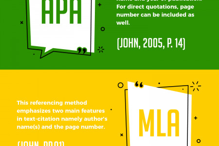 Know the basic difference in various types of text citations Infographic