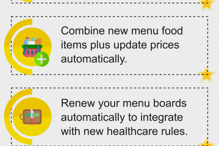Know The Top 5 Benefits Of Digital Menu Boards!  Infographic