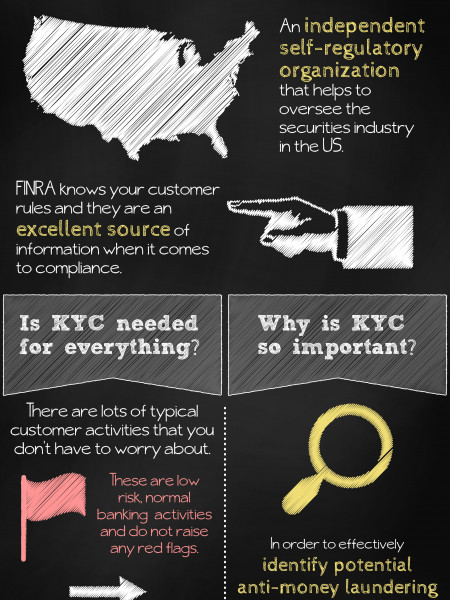 KYC Know Your Customer Infographic