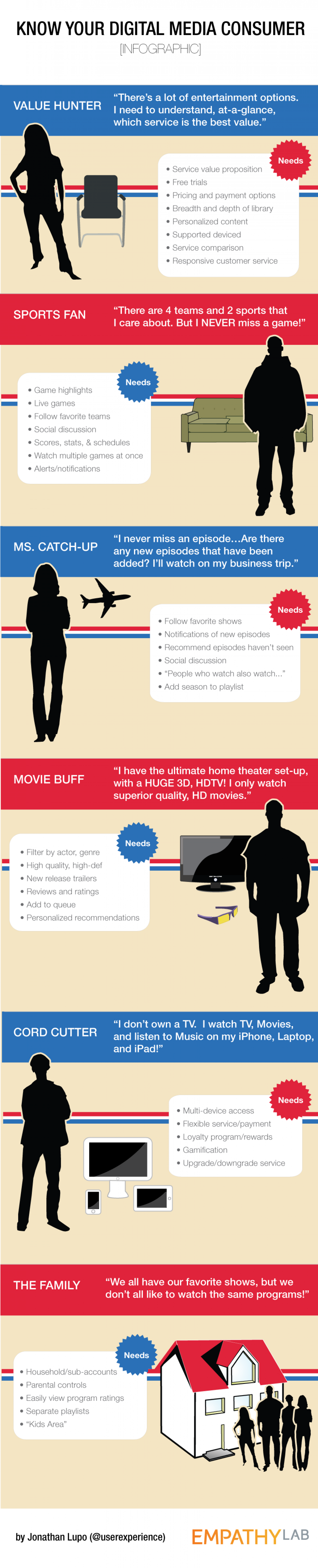 Know Your Digital Media Consumer Infographic