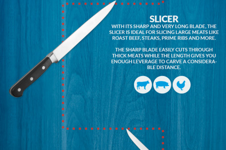 Know Your Knives – A Guide To Kitchen Knives Infographic