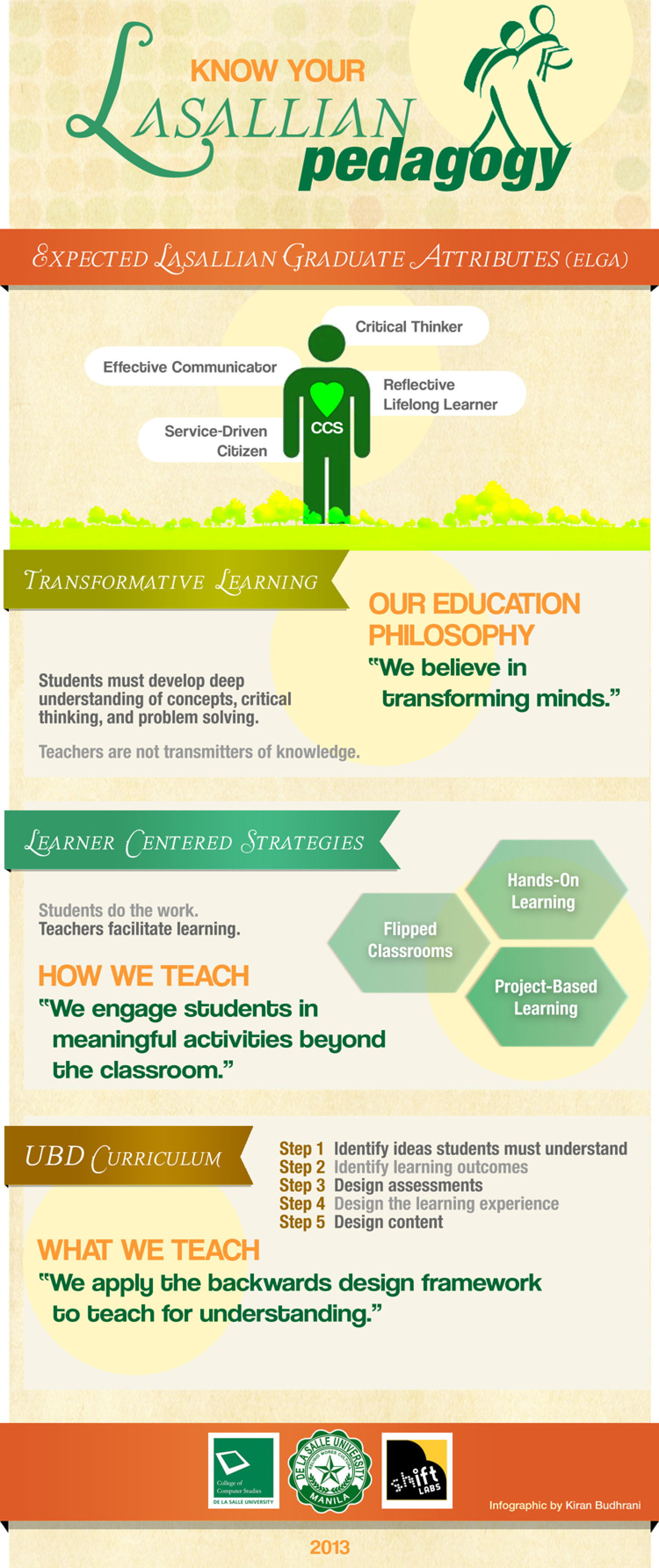 Know Your Lasallian Pedagogy Infographic
