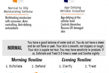 Know Your Skin Type - Infographic Infographic