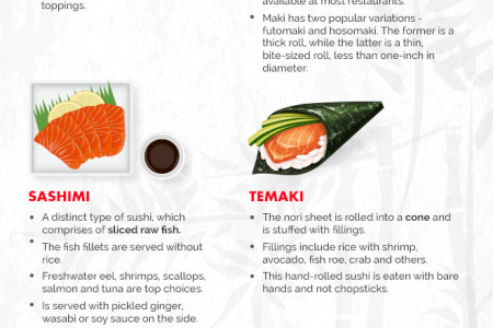 Know Your Sushi: An Illustrated Guide Infographic