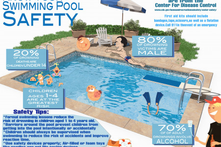 Know Your Swimming Pool Safety Infographic
