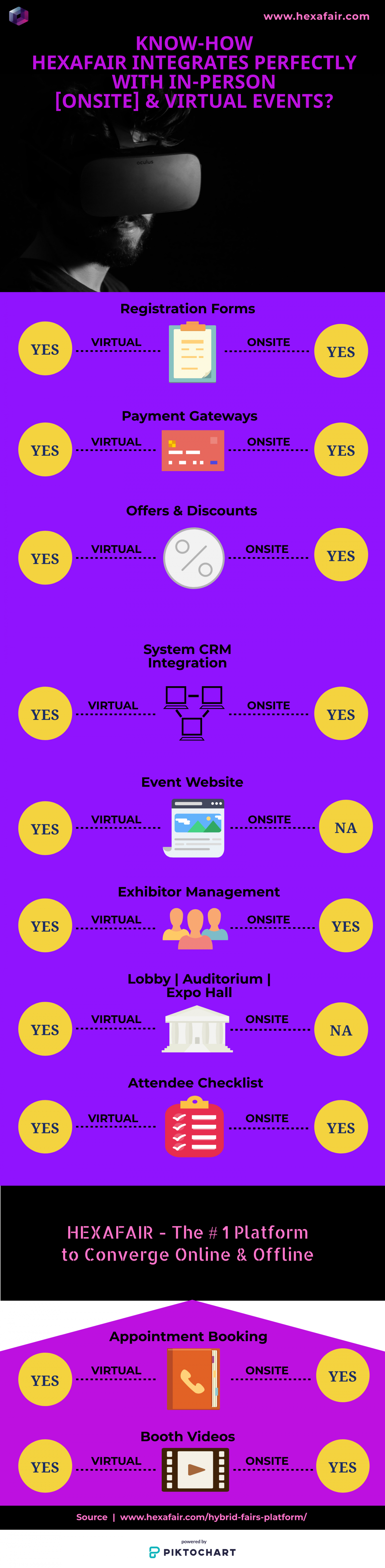 Know-How HexaFair integrates Perfectly With In-Person & Virtual Events Infographic