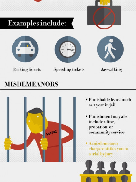 Knowing When to Hire a Criminal Defense Lawyer Infographic
