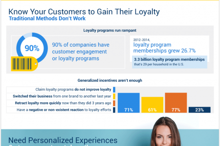 Knowing Your Customers With Master Data Management Infographic
