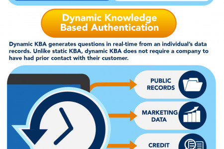 Knowledge Base Authentication Infographic