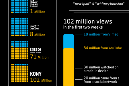 Kony 2012: Triumph Of Video Advocacy [INFOGRAPHIC] Infographic