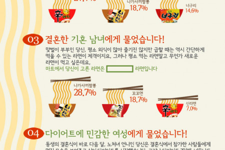 Korean New Ramen Best!  Infographic