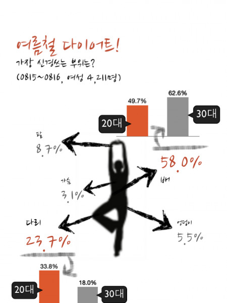 Korean Women's Diets Infographic