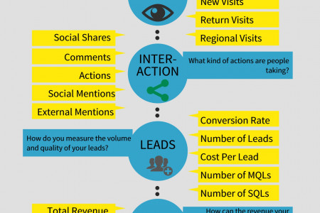 KPIs For Content Performance Infographic