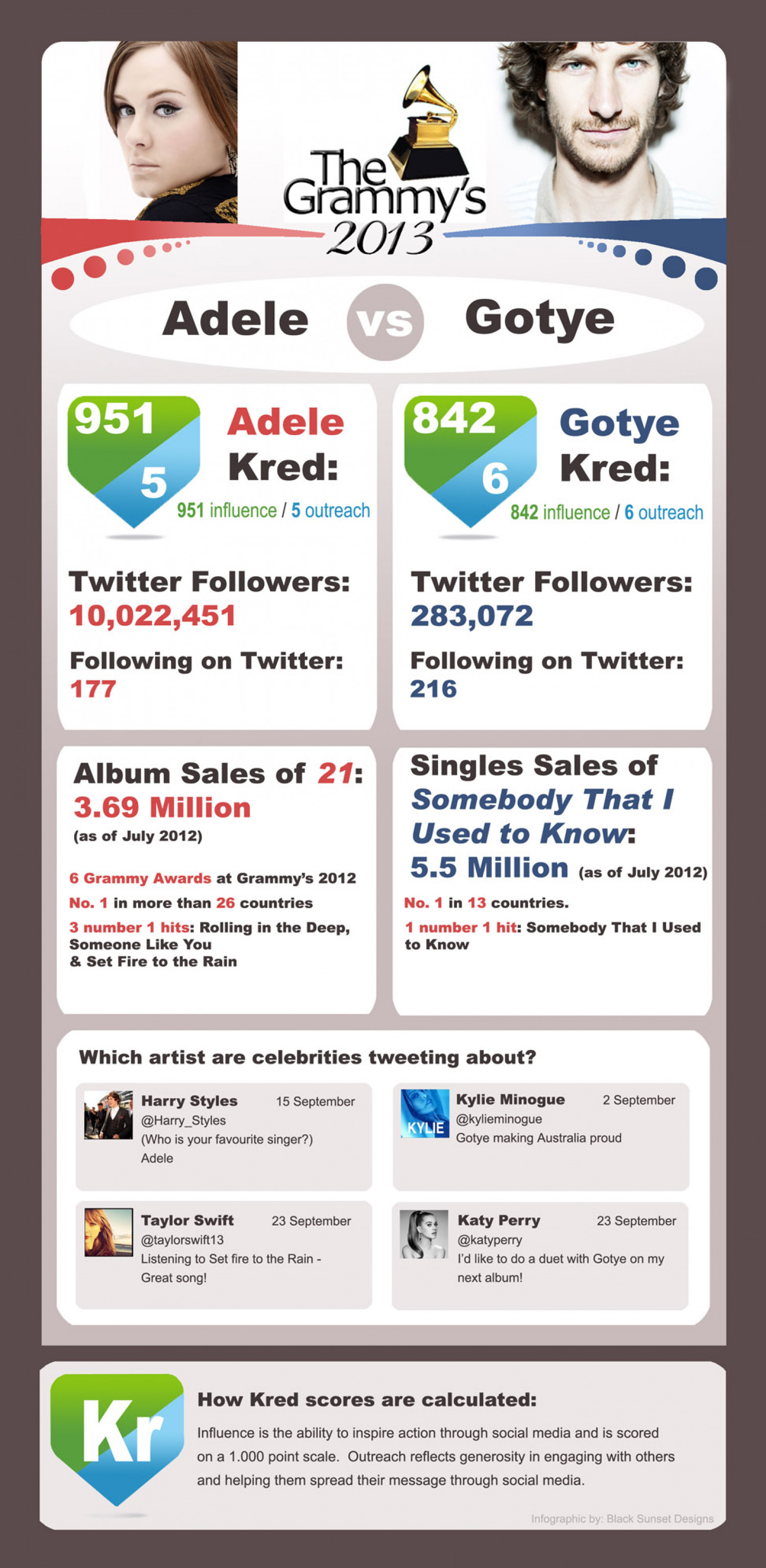 Kred Grammy Comparison Infographic