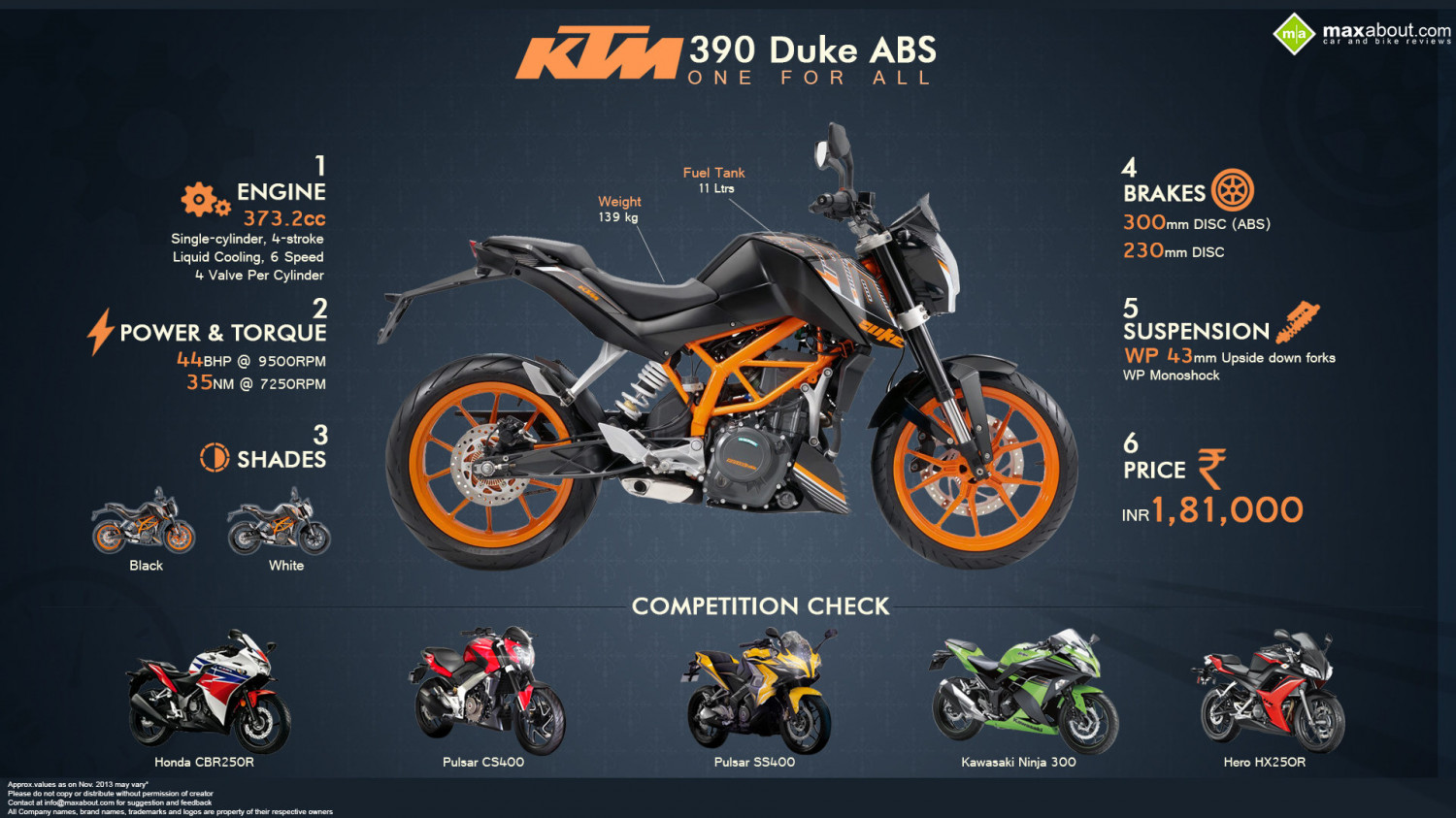 KTM 390 Duke: One For All Infographic