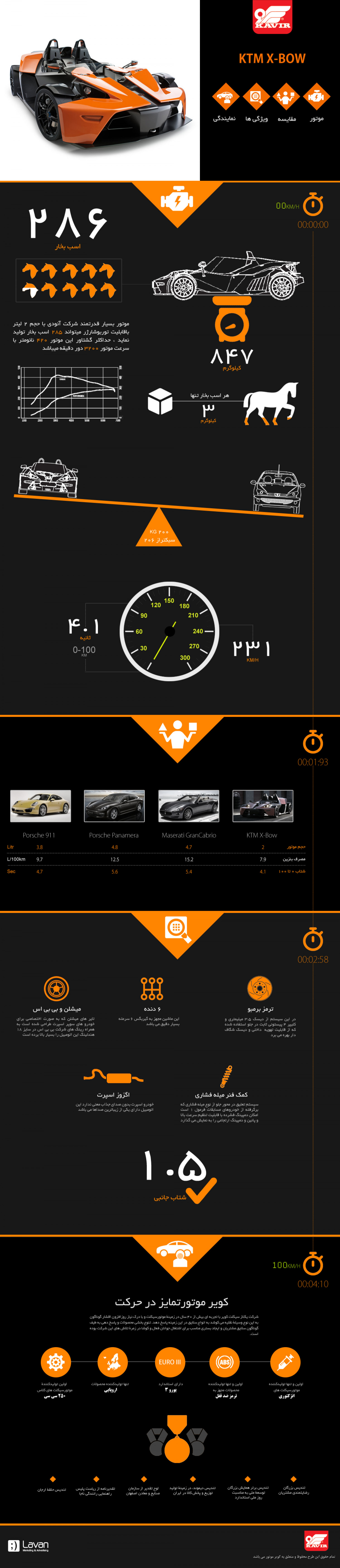 KTM X-BOW Infographic