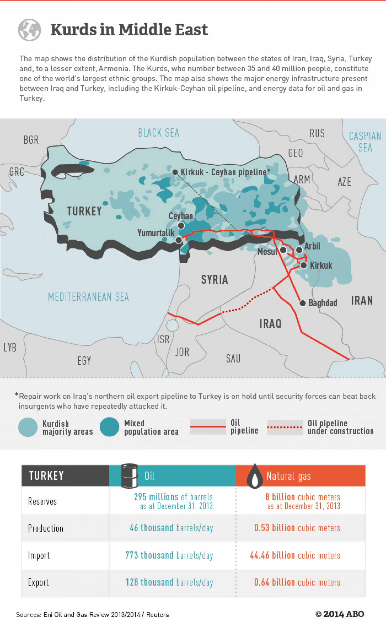 Kurds in Middle East Infographic