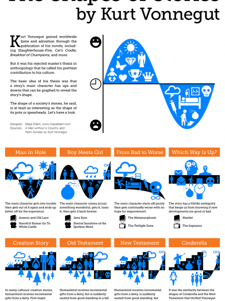 Kurt Vonnegut - The Shapes of Stories Infographic