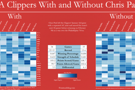 LA Clippers With and Without Chris Paul Infographic