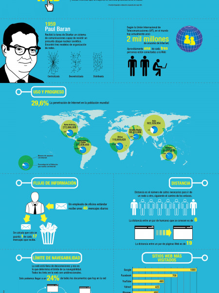 La Dinámica de la Web (The Web Dynamic) Infographic