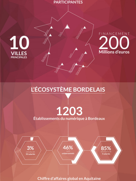 La FrenchTech à Bordeaux Infographic