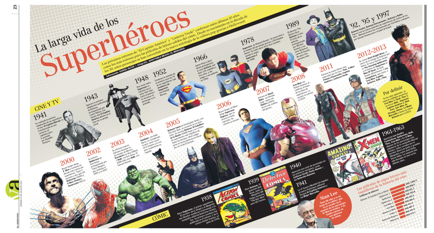 La larga vida de los Superhéroes | The long life of Superheroes Infographic
